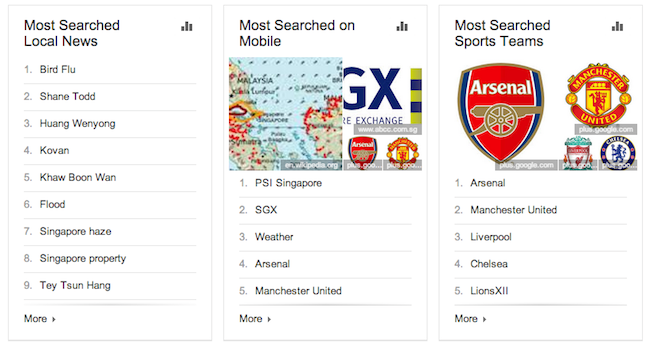 most searched local news 2013 singapore