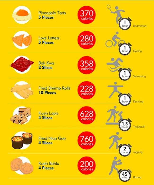Expedia Chinese New Year calorie Survival guide