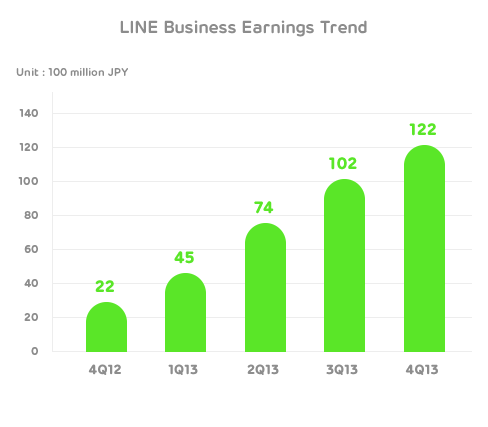 line business trend