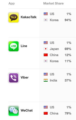messaging app market share