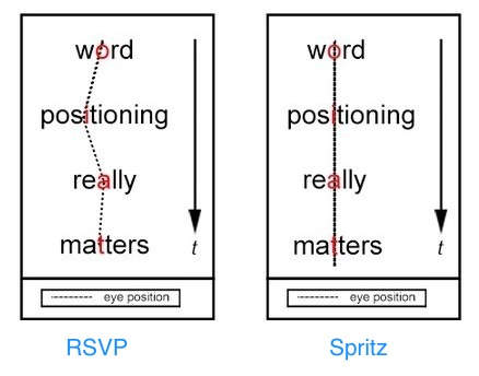 comparison of spritz