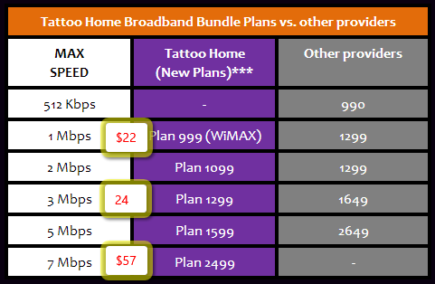 Internet Plans For Home did you know? in the philippines, people pay more for slower internet