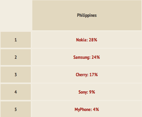 top mobile phone makers in the philippines