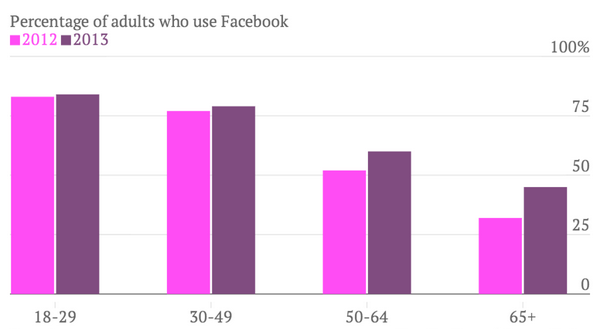 facebook user average age