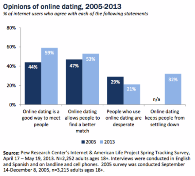 Apps for making friends not dating