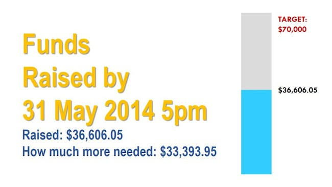 funds-raised-by-31-may-2014-5pm
