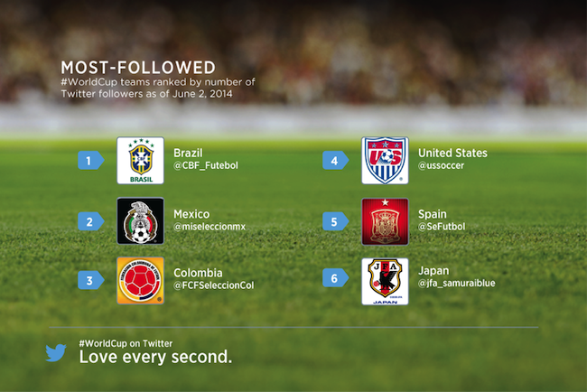 most follower world cup team