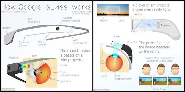 A nice infographic on how Glass works