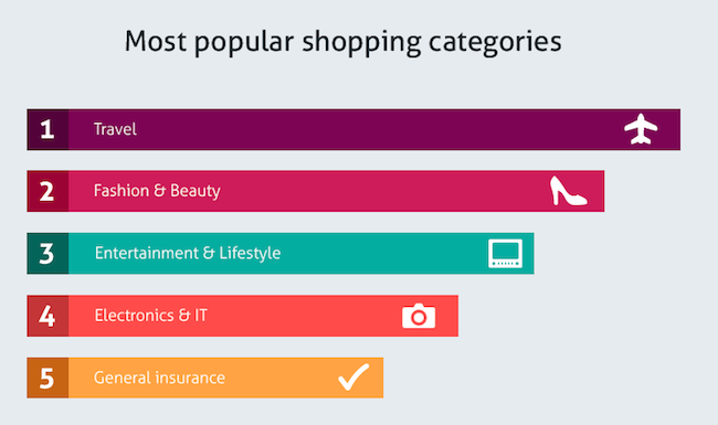 Infographic online shopping statistics in singapore for Us websites for online shopping