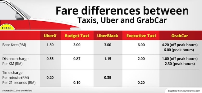 Fare difference UberX Malaysia. Image Credit: The Malay Mail Online