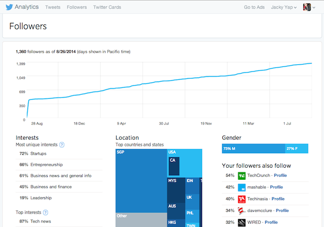 Twitter Follower Dashboard