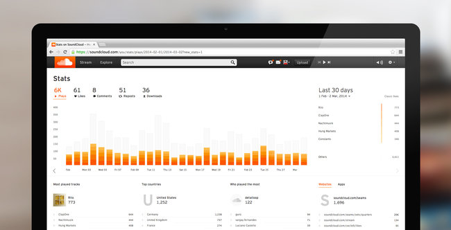 The Visitor Count Is No Less in SoundCloud (Image from: SoundCloud)