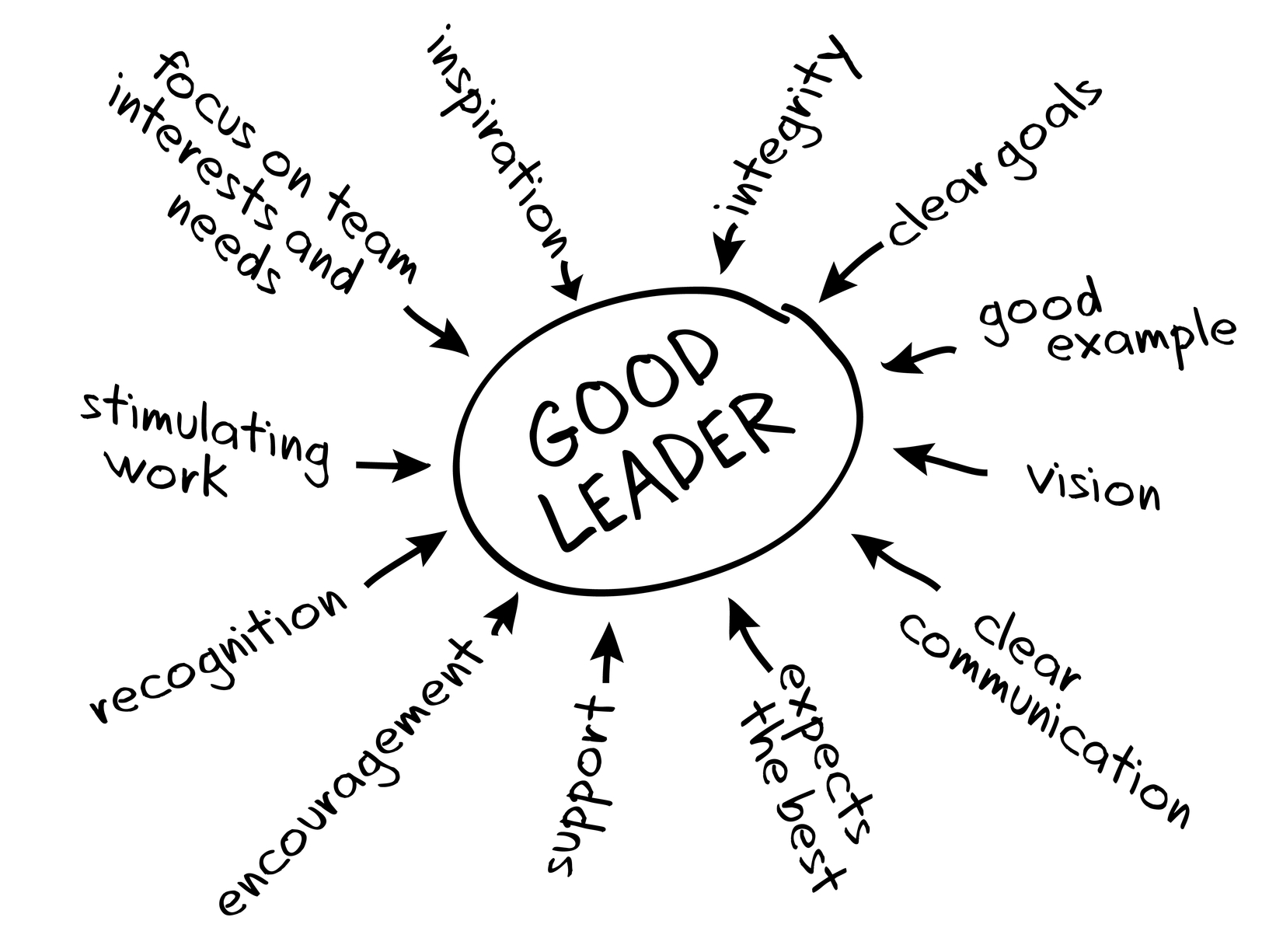 Image Credit: Blocks Of Leadership