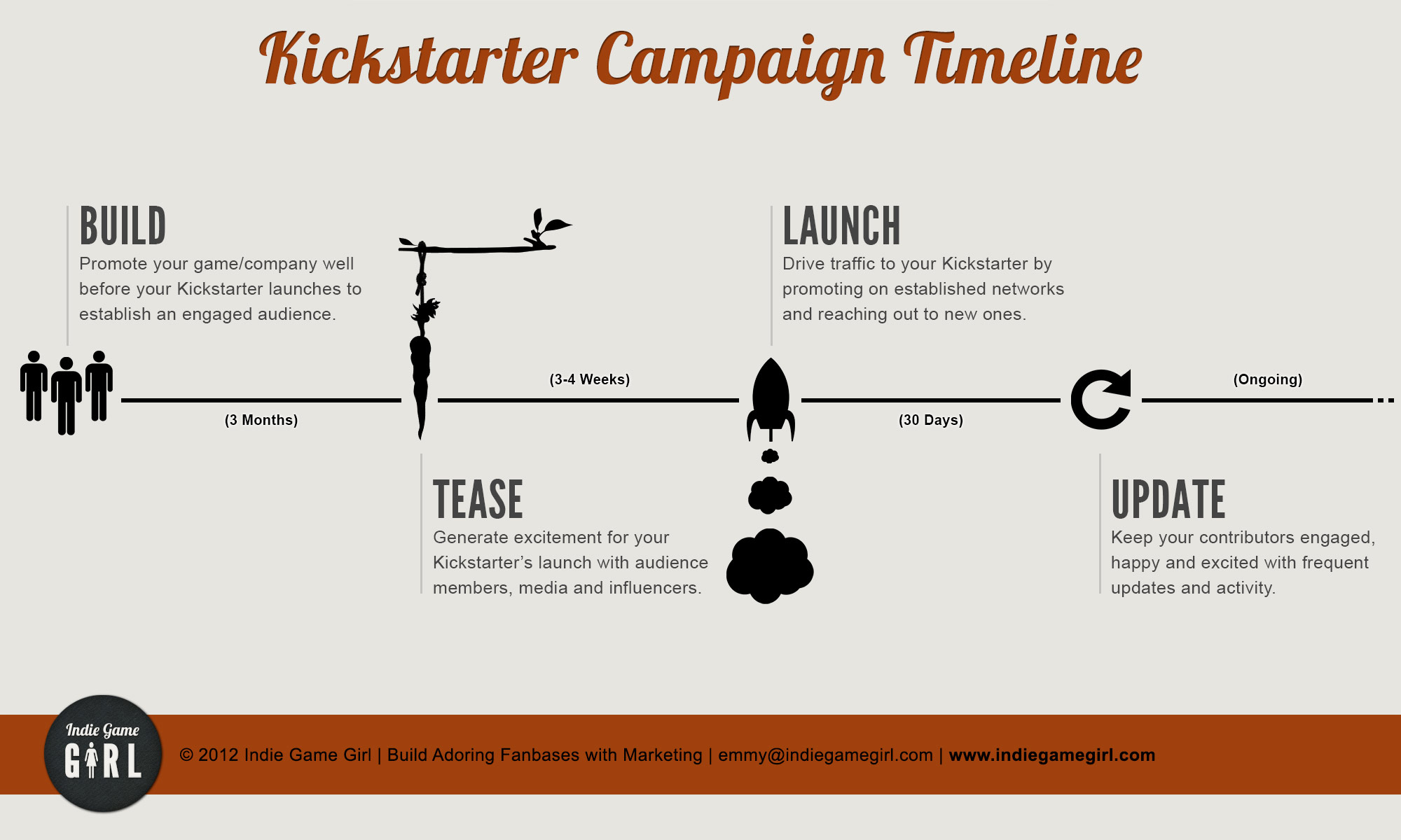 Kickstarter Is Backing The Backers, Changes Terms Of Use