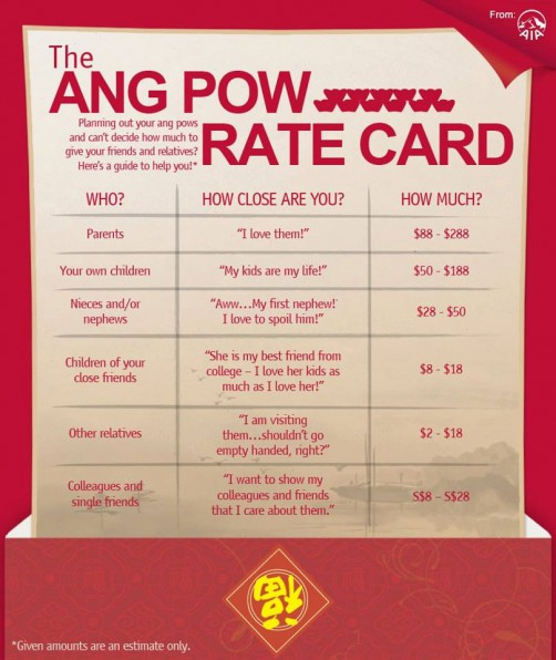 Angbao Rate Card