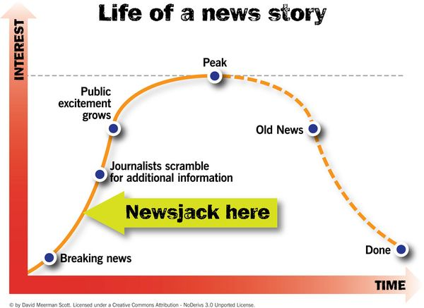 Image Source: NewsJacking.com
