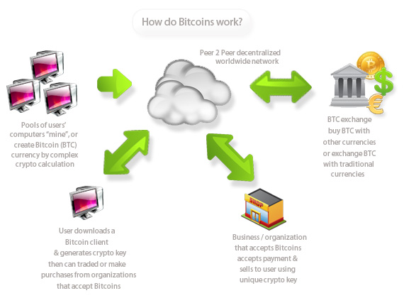A simplified diagram explaining how Bitcoin works. (Image Credit: welivesecurity.com)