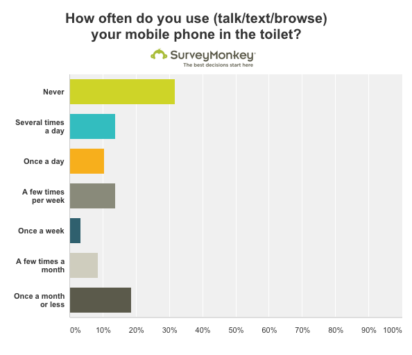 Talk and text survey monkey toilet