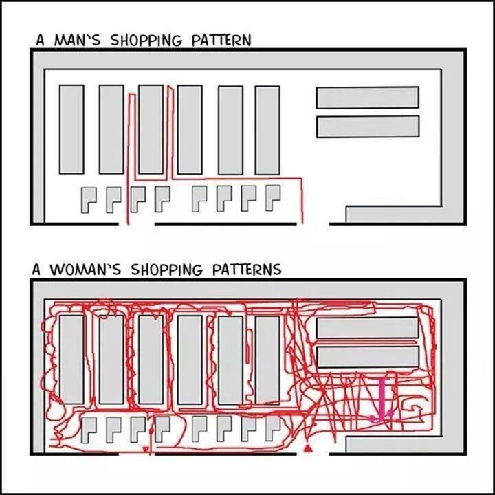 Shopping-patterns
