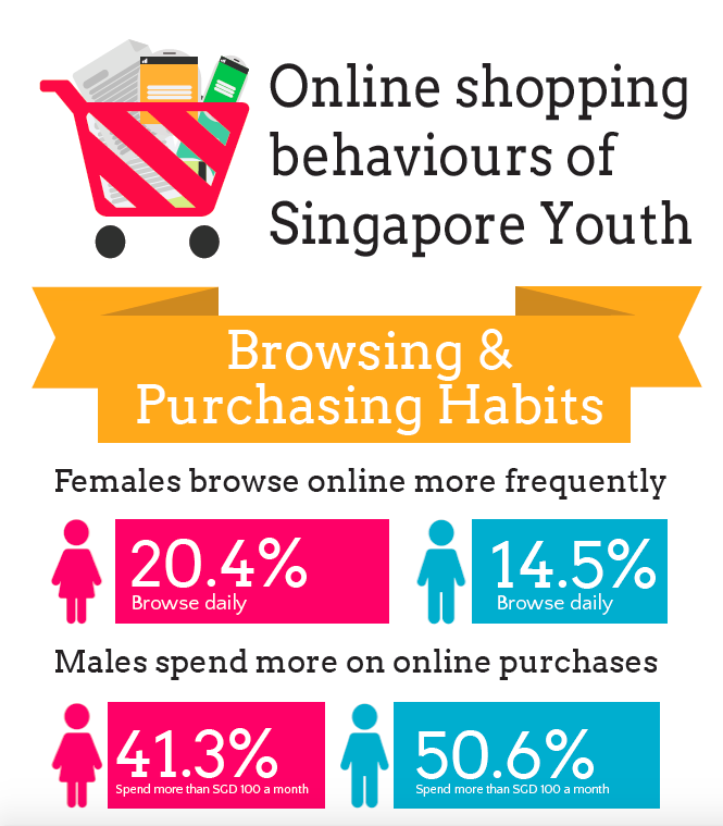 online shopping statistics 2016 singapore