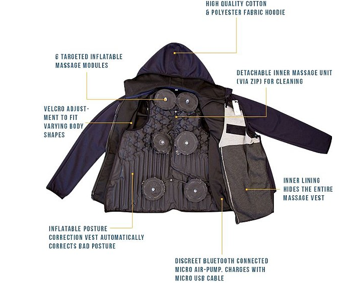 Airawear Jacket Technology