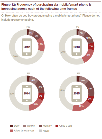 Image Credit: Total Retail Survey 2016 by PWC.com