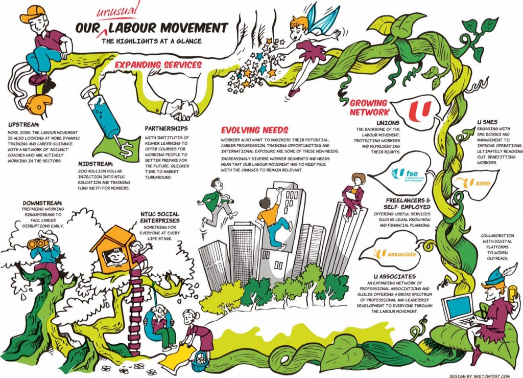 A summary of how NTUC is helping workers from varied groups as an 'unusual' labour movement / Image Credit: NTUC
