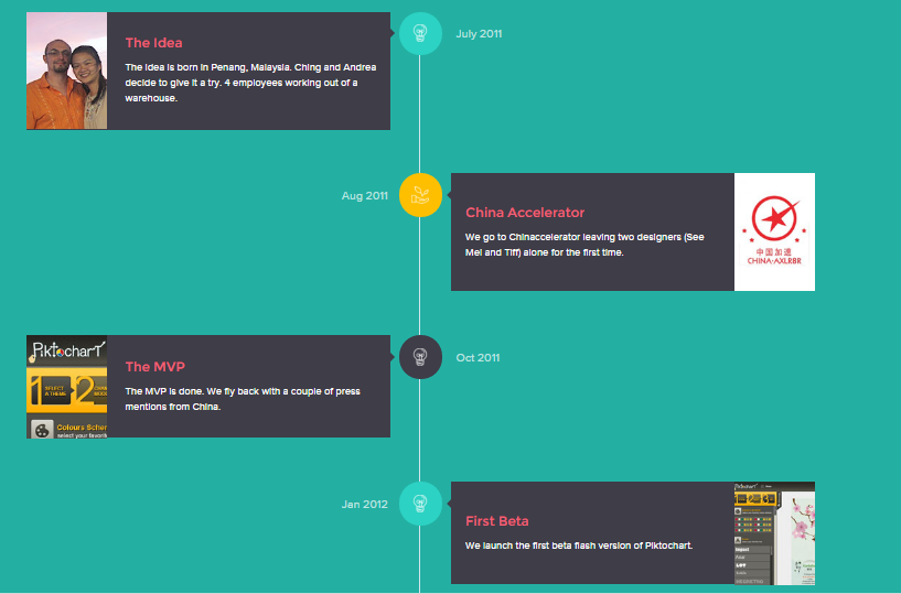 Screenshot of the first part of the interactive infographic on the Piktochart website.