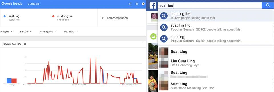 Screenshot of Facebook search and Google Trends analysis.
