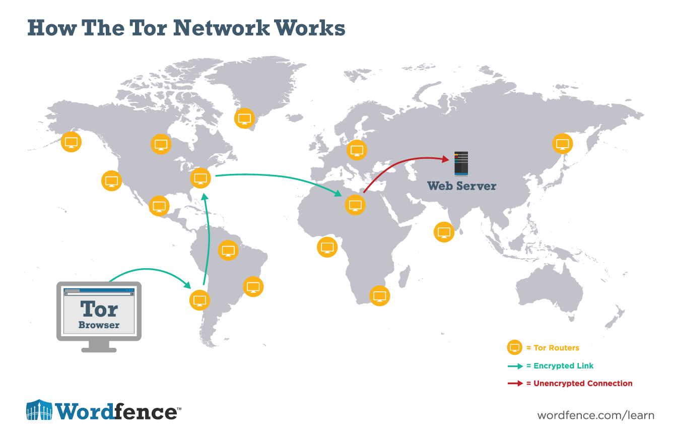 How The Tor Network Works (Wordfence)