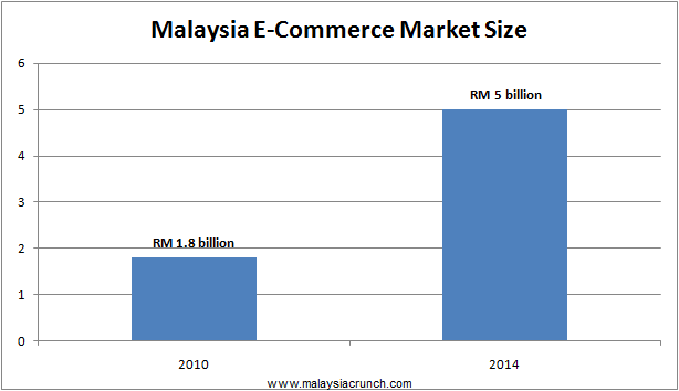 The Growth Of Muslimah E Commerce In Malaysia And The World