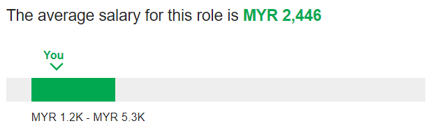 What Is The Average Salary That Fresh Grads Can Expect In Msia