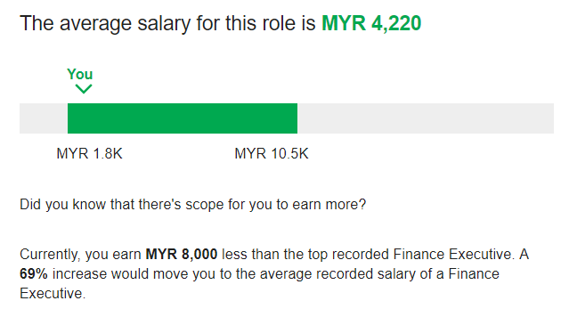 What Is The Average Salary That Fresh Grads Can Expect In M Sia
