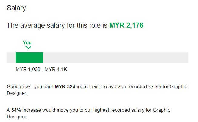 What Is The Average Salary That Fresh Grads Can Expect In M'sia?