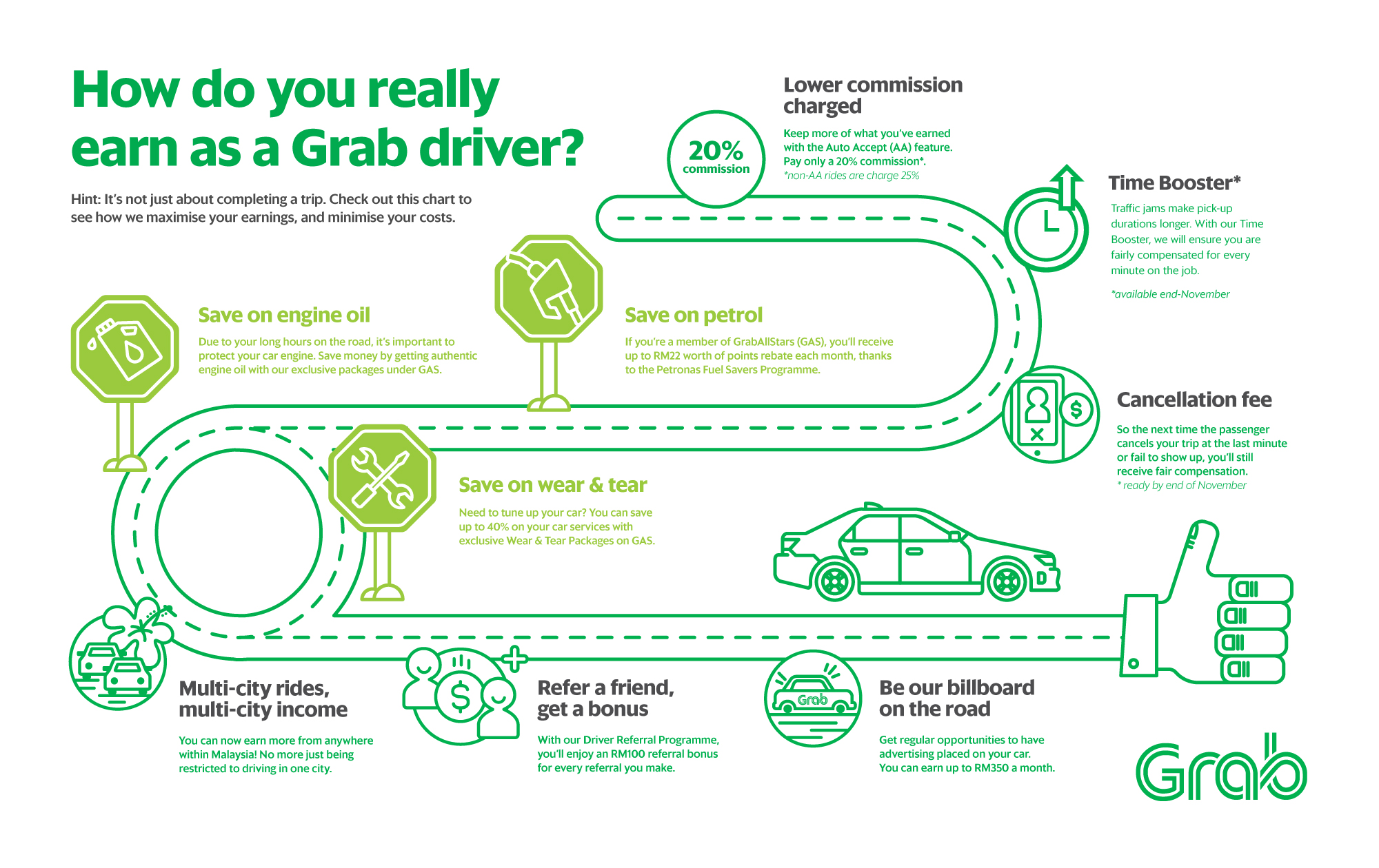Grab Drivers Earn More Than You Think, This Is How The