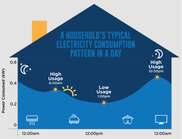 A Guide To The Open Electricity Market In S'pore: From Plans