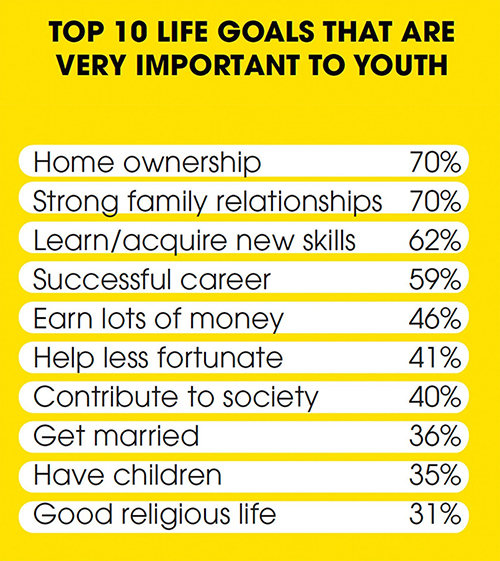 national youth survey young singaporeans top life goals