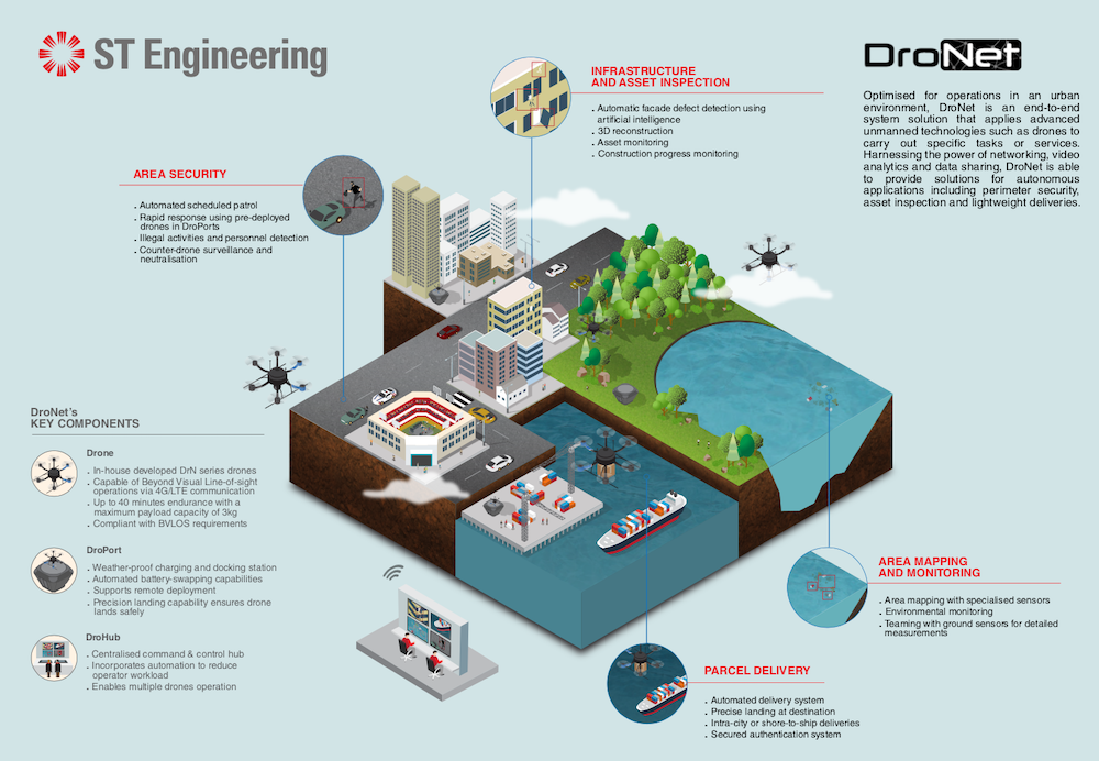 DroNet infographic, food panda drone food delivery, pandafly