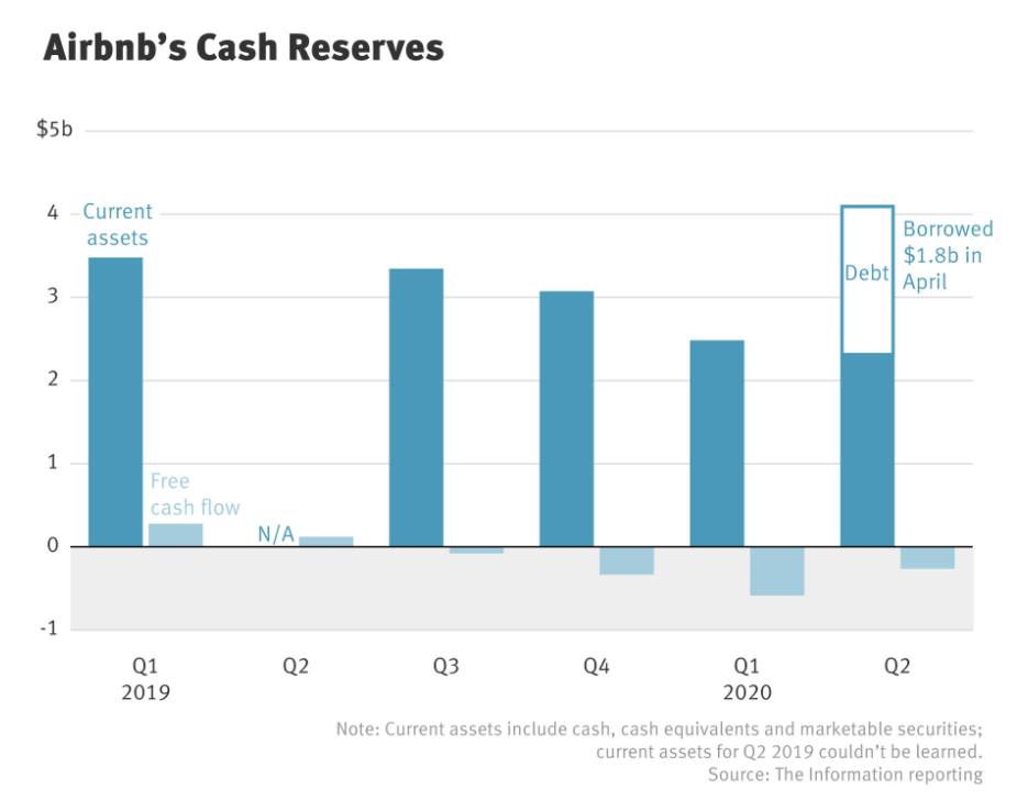 Airbnb's Cash Reserves