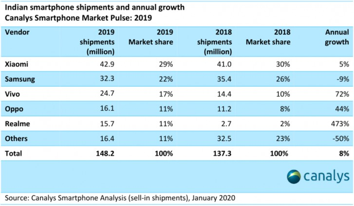 Indian smartphone shipments and annual growth