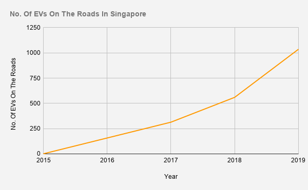 Number of electric cars on Singapore roads from 2015 to 2019