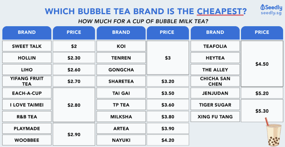 bubble tea price singapore