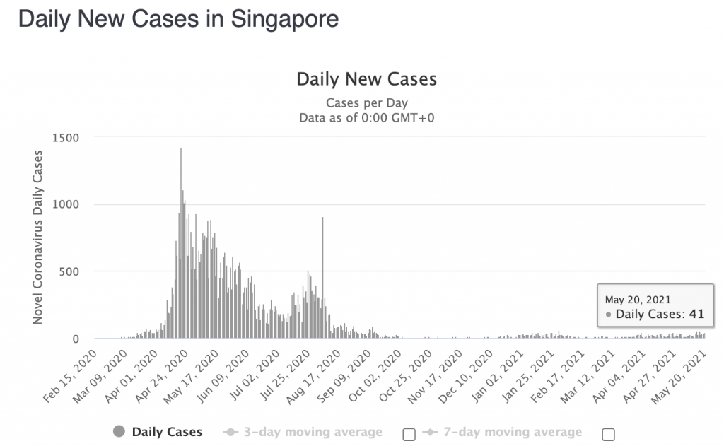Daily new Covid-19 cases in Singapore