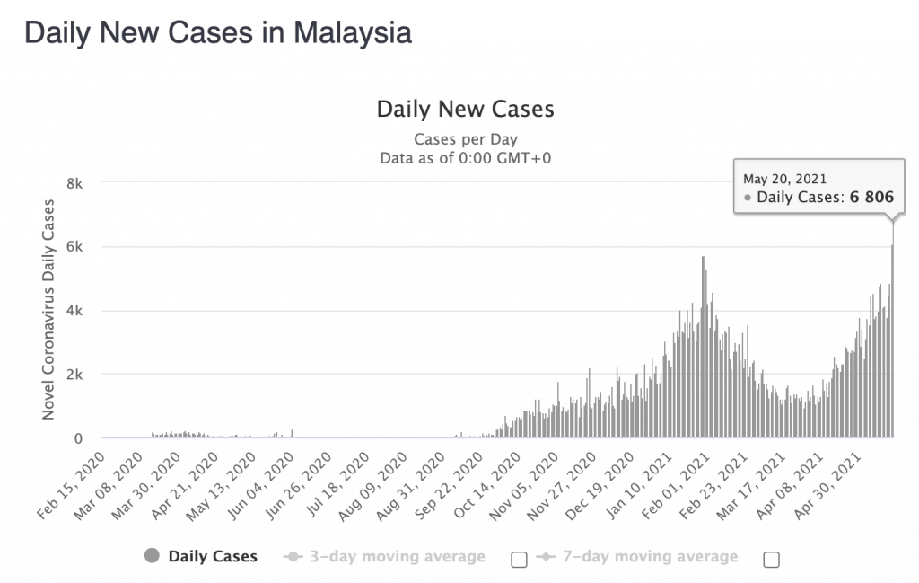 Daily new Covid-19 cases in Malaysia