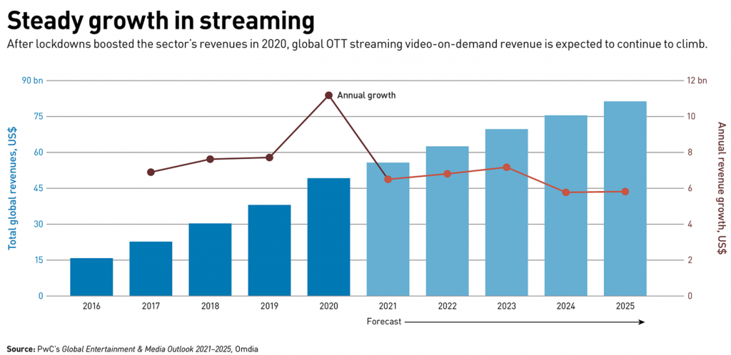 Video streaming growth