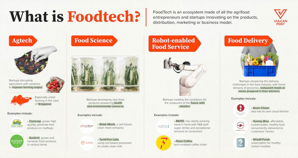 Foodtech Industry Map