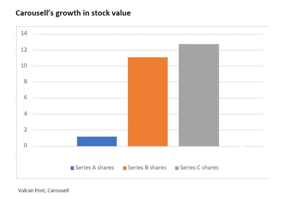 carousell share growth
