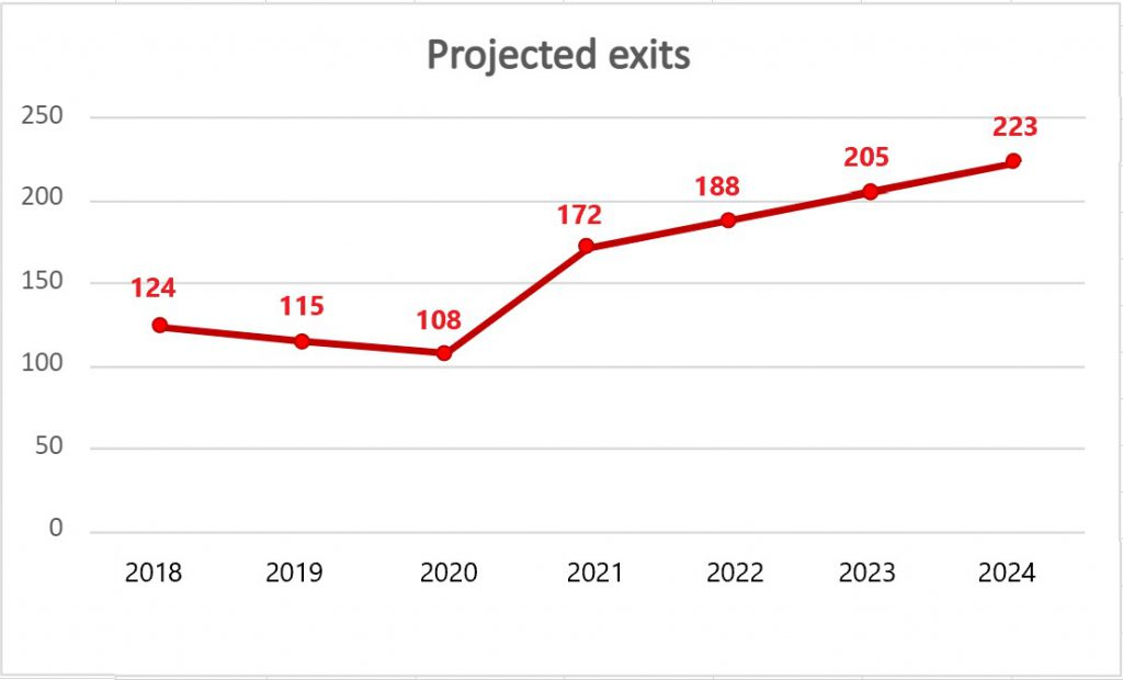 projected startup exits