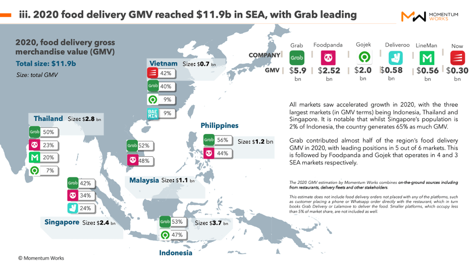 SEA's food delivery GMV in 2020