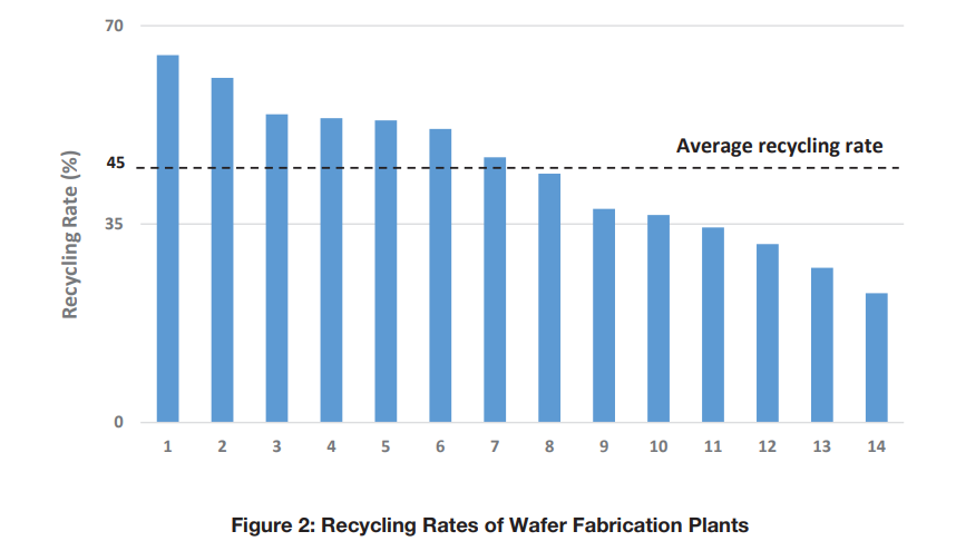 recycling rates of water fabrication plants